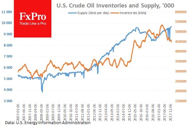 Рекордная добыча в США не останавливает падение запасов нефти