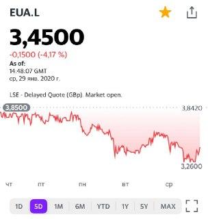 Что происходит с акциями производителя палладия Eurasia Mining?