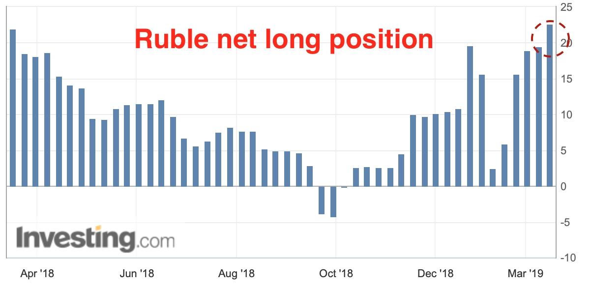 Ruble net long