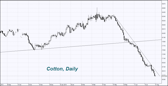 Cotton, Daily