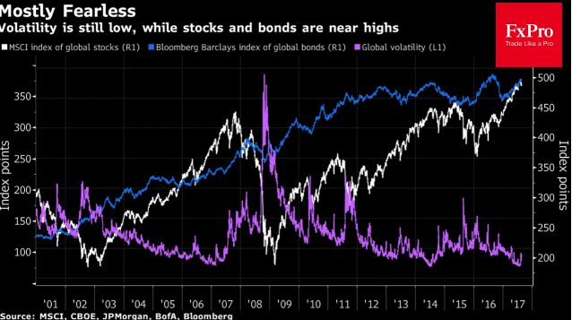 Динамика MSCI, индекса облигаций и волатильности