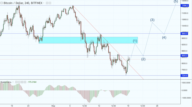 Технический анализ BTC/USD