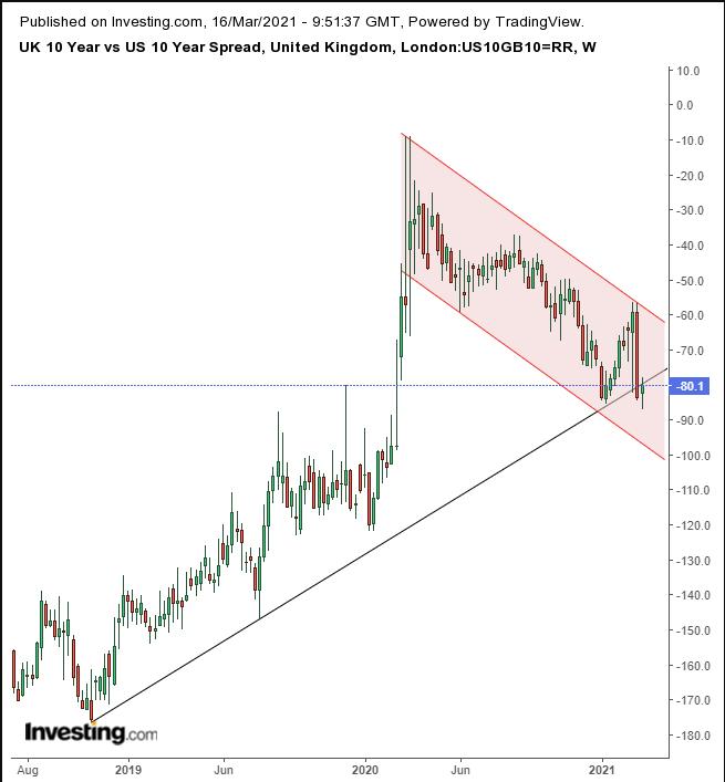Спрэд облигаций Великобритании и США