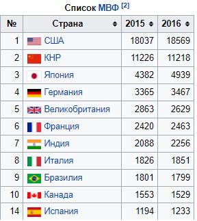 ВВП (номинал) в млрд. долларов США