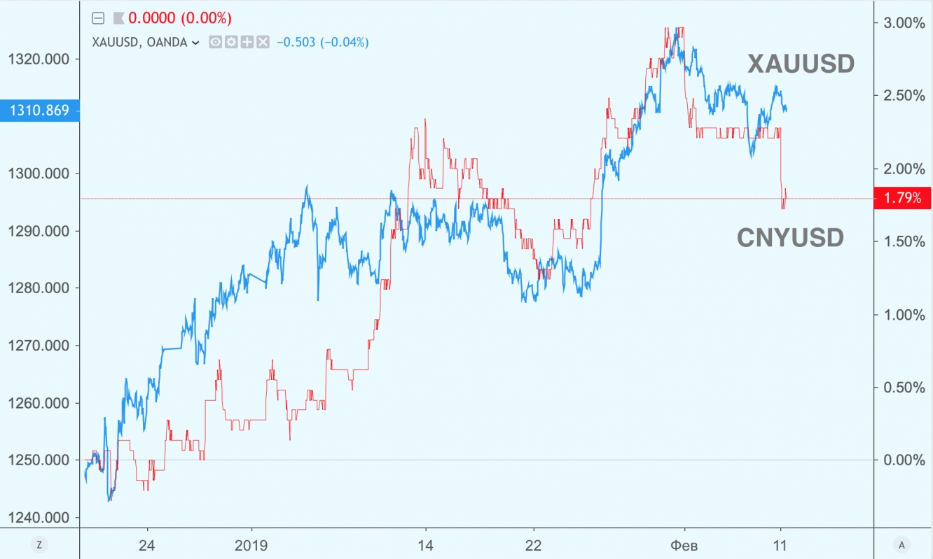 CNY XAU correlation