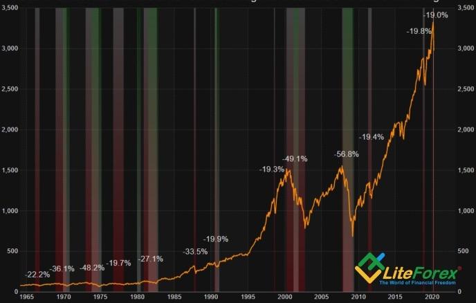 Динамика S&P 500