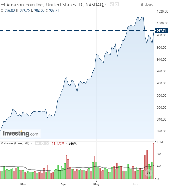 Дневной график цены на Amazon
