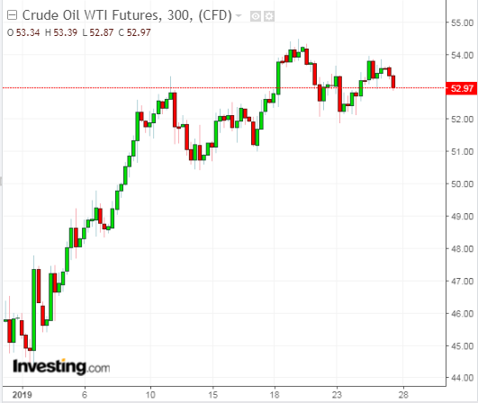 U.S. WTI Crude Futures