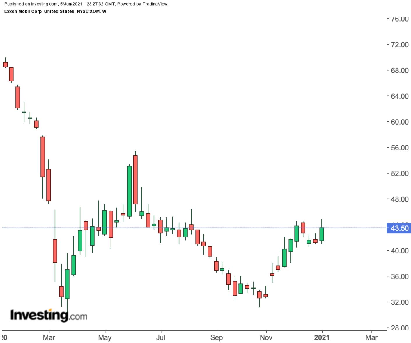 Насколько надежны дивиденды ExxonMobil?