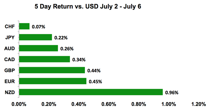 Global FX Vs. USD
