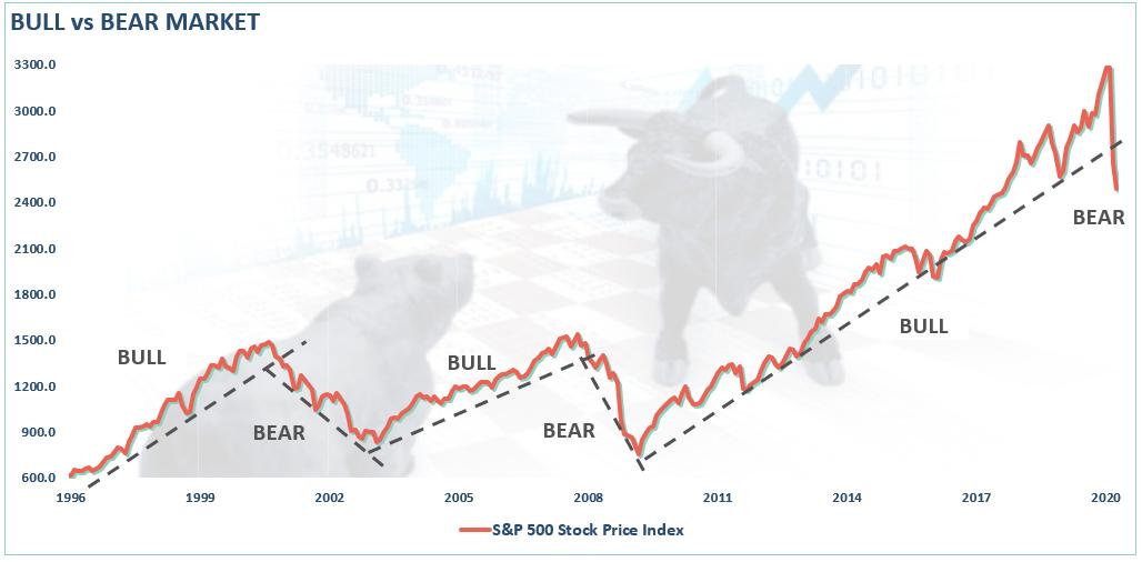 Рыночные циклы