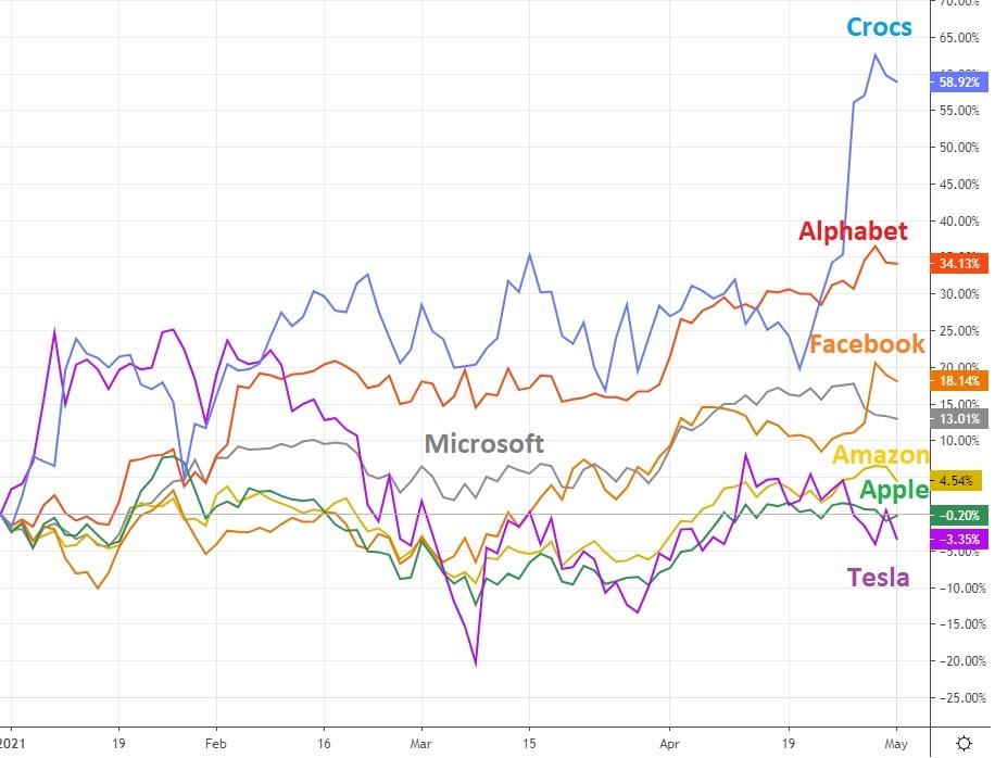 Крипта и тапки: портрет успешного инвестора в 2021 году