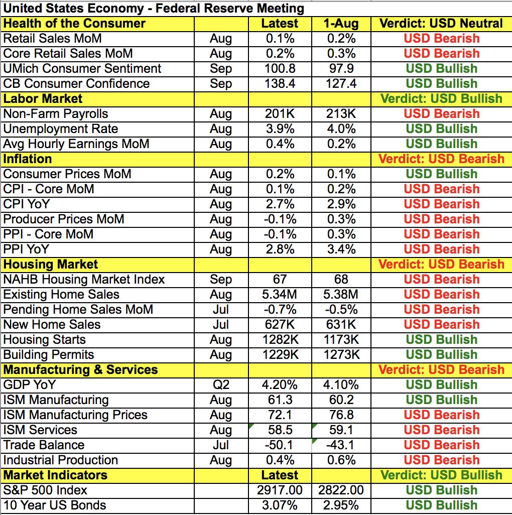 Чего мы ждем от заседания FOMC в среду?