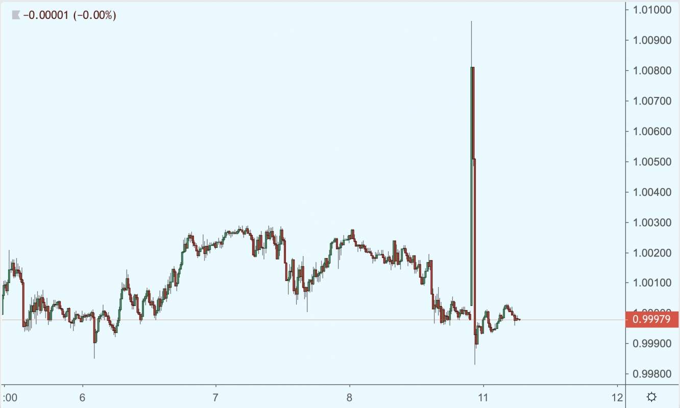 Flash crash CHF