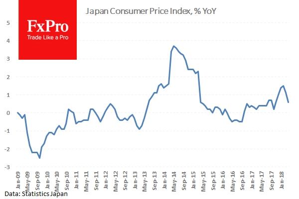 Инфляция в Японии снизилась сильней прогнозов