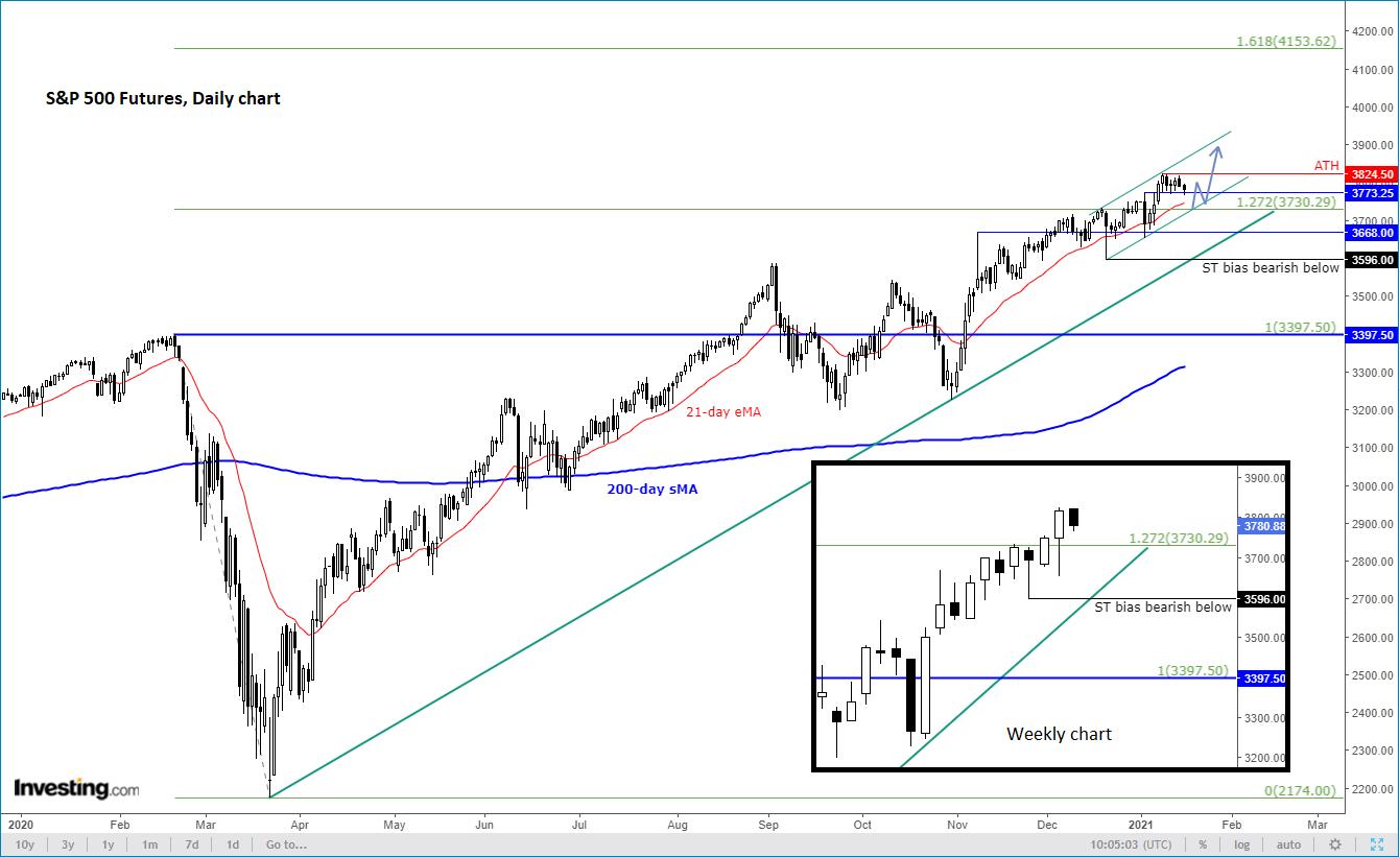 S&P затаил дыхание в ожидании сезона отчетности