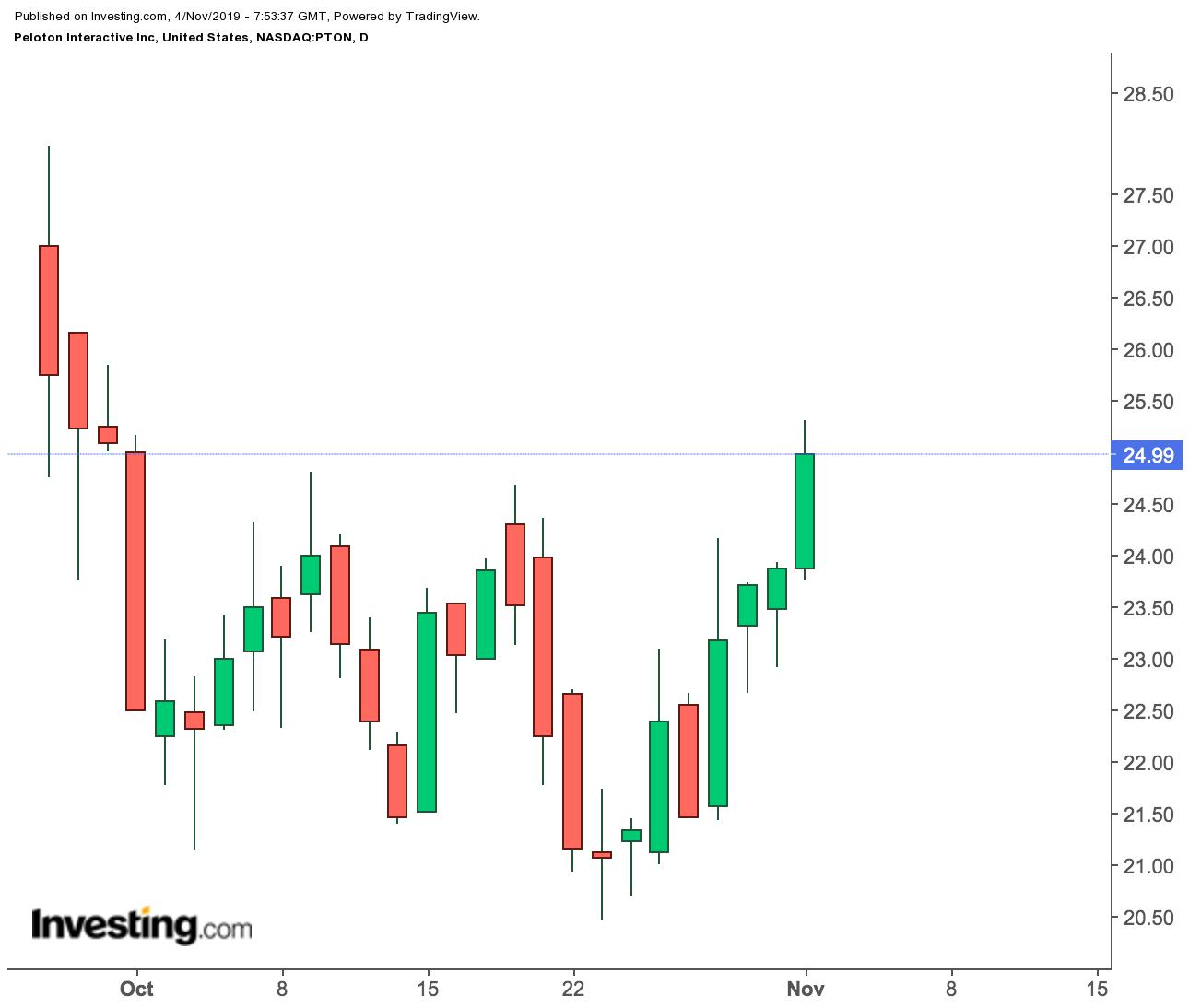 Дневной график акций Peloton