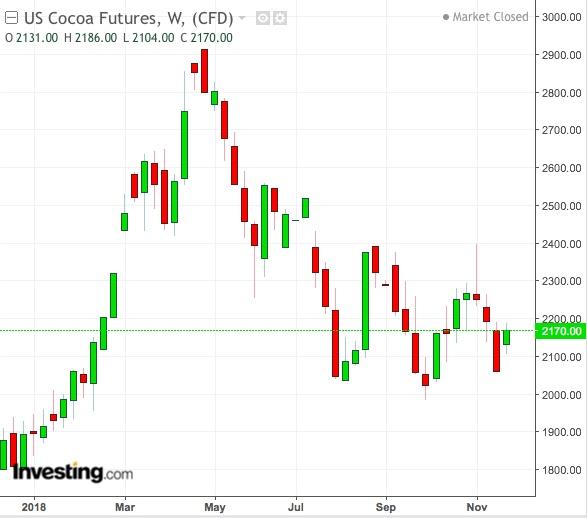 Cocoa Weekly Chart