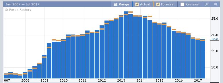 Динамика по уровню безработицы в Испании
