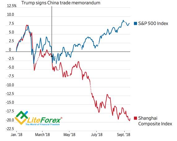 Динамика фондовых индексов США и Китая