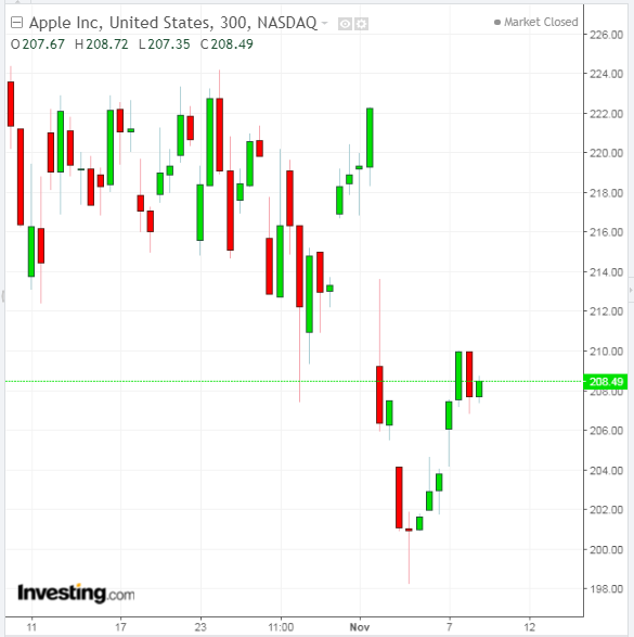AAPL 300 Minute Chart