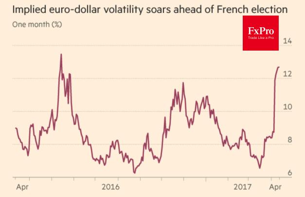 Динамика волатильности евро