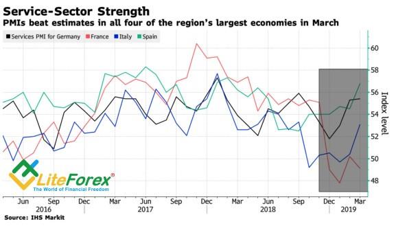 Динамика евро на форексе сигналы к покупке в форекс