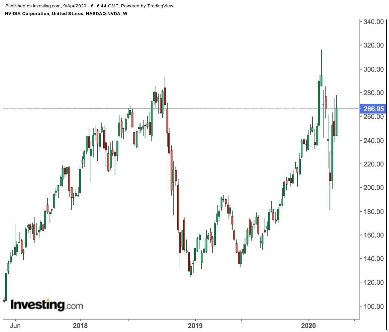 3 акции, способные опередить S&P 500 в посткризисную эпоху
