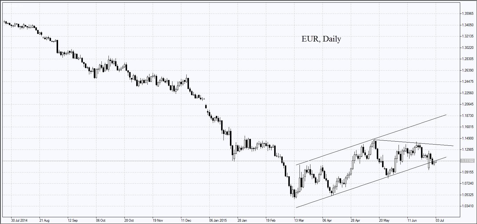 EUR, дневной график
