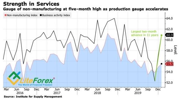 Аналитика рынка Forex. Доллар прет как танк