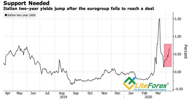 Аналитика рынка Forex. Евро в поисках компромисса