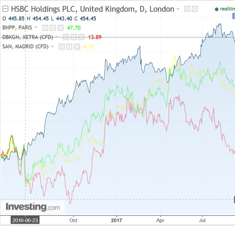 Активы банков с момента референдума по Brexit