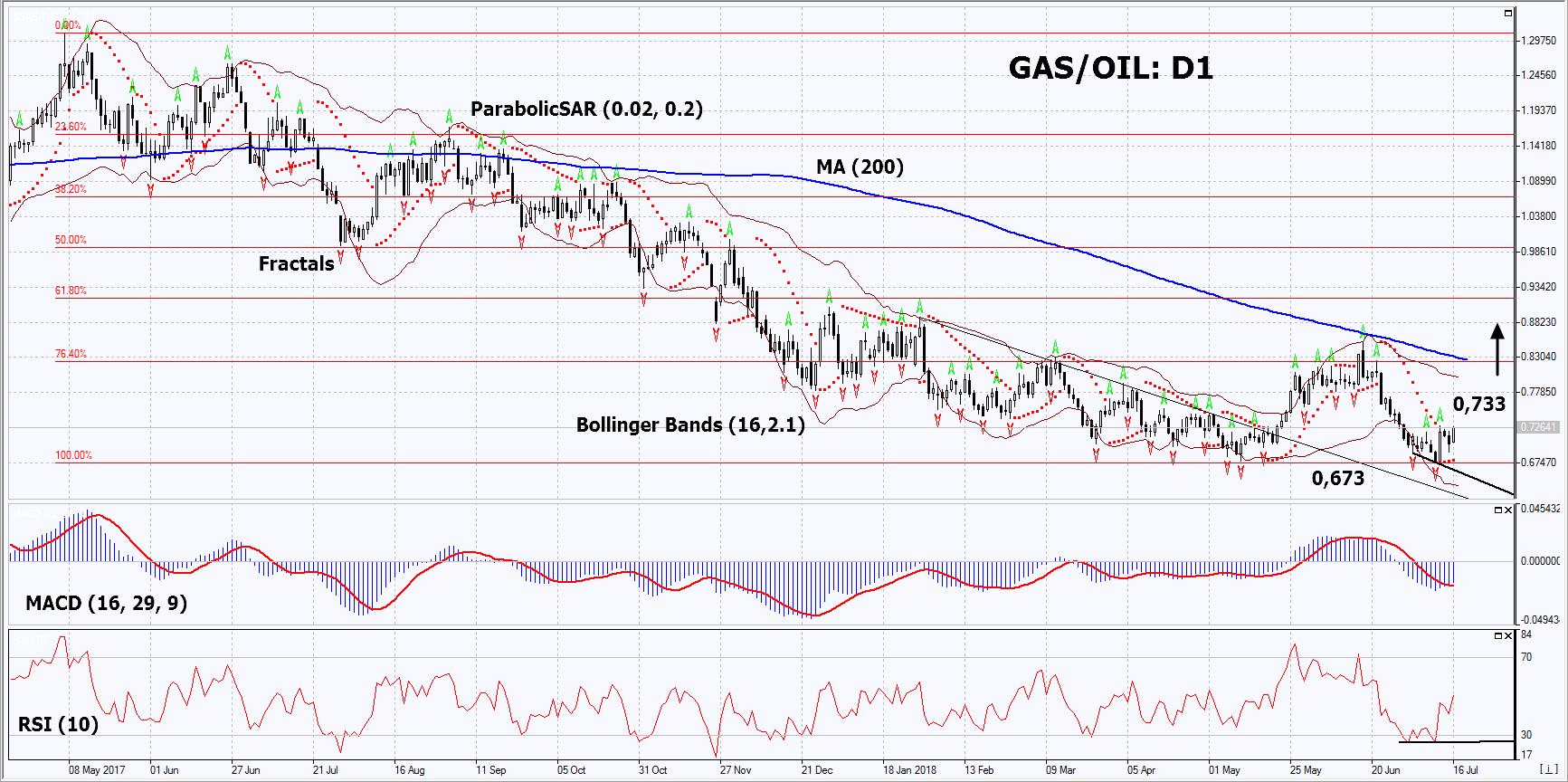 GAS/OIL