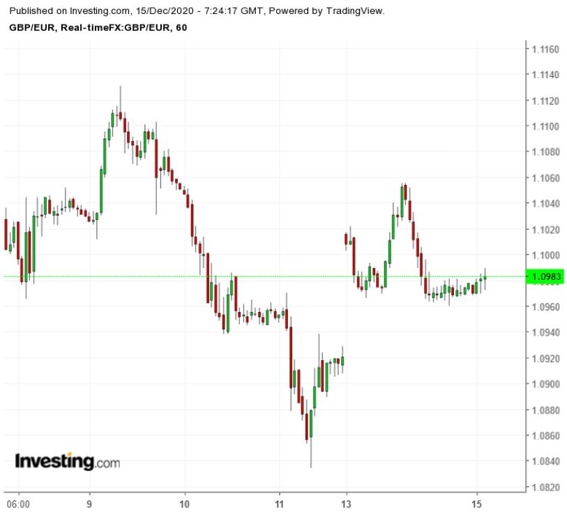 GBP/EUR: Часовой таймфрейм