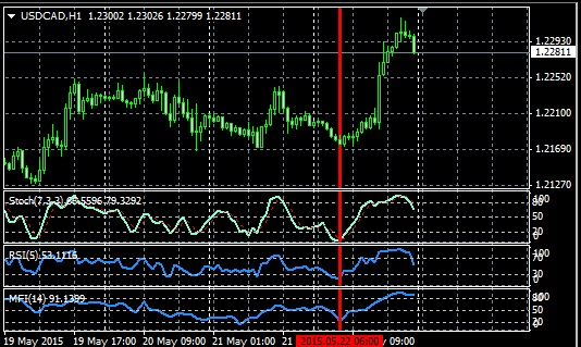 USDCAD, H1