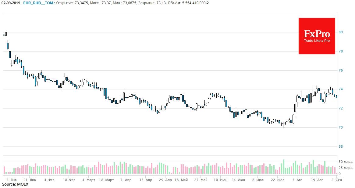 EURRUB торгуется по 73.13 на момент написания, снижаясь третью торговую сессию подряд, отдаляясь от верхней границы торгового диапазона у 74.00.
