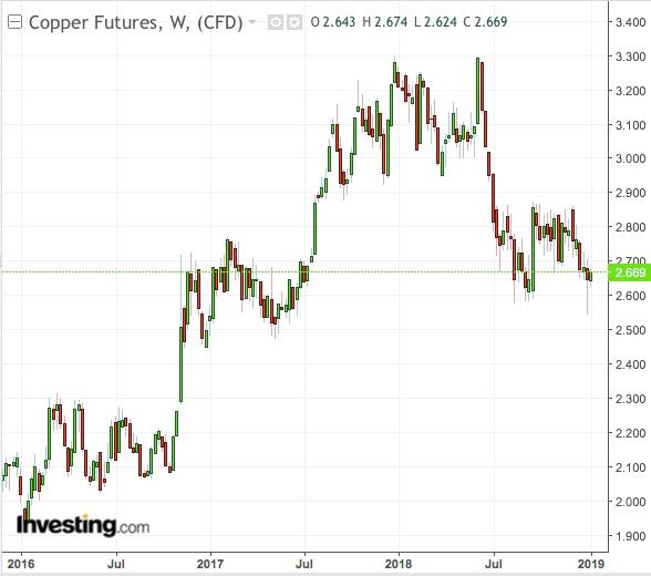 Copper Weekly Chart