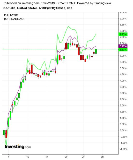 SPX:Dow:NASDAQ 300 Minute Chart