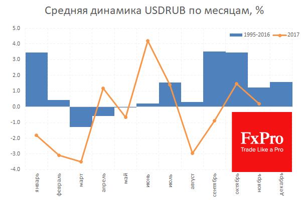 Средняя помесячная динамика рубля