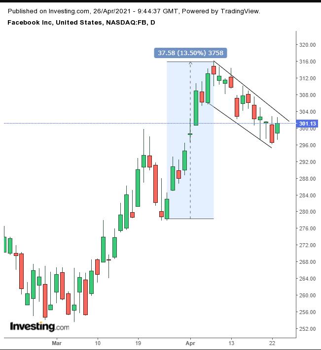 Акции Facebook готовятся покорять новые вершины