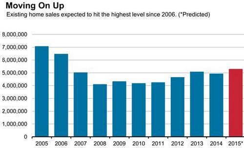 Продажи домов на вторичном рынке США