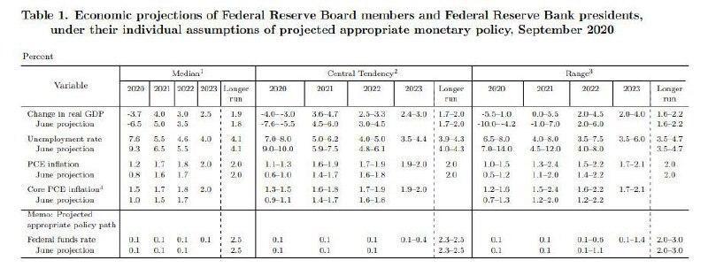 Прогнозы ФРС