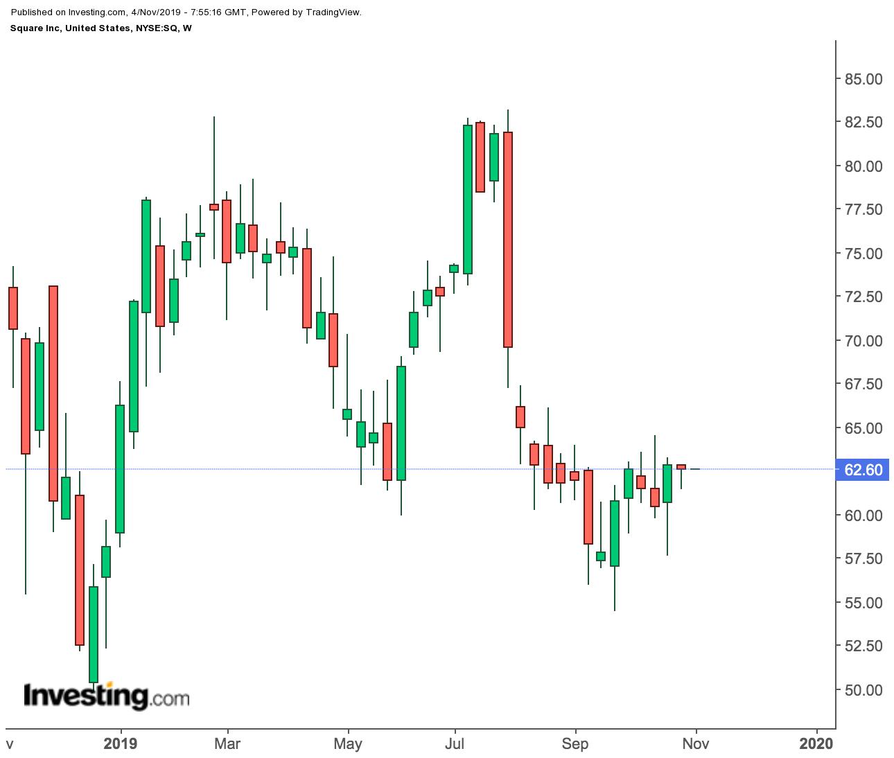 Недельный график акций Square Inc.