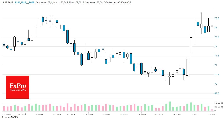 За прошедшую неделю российский рубль потерял около 1% по отношению к евро, доходя до 73.10.