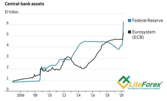 Динамика балансов ЕЦБ и ФРС