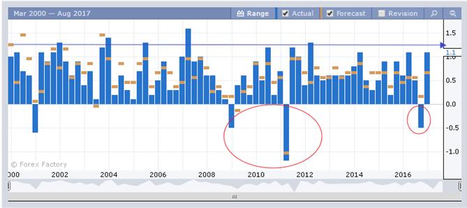 Динамика изменения ВВП по Австралии поквартально