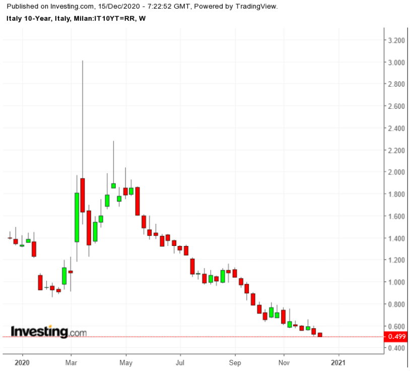 Доходность 10-летних облигаций Италии