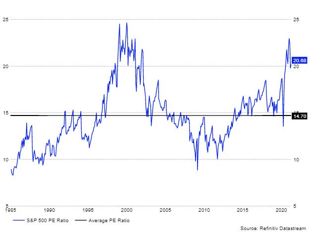 Коэффициент P/E для S&P