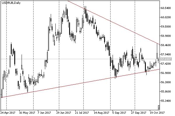 Рубль сползает даже при сильной нефти