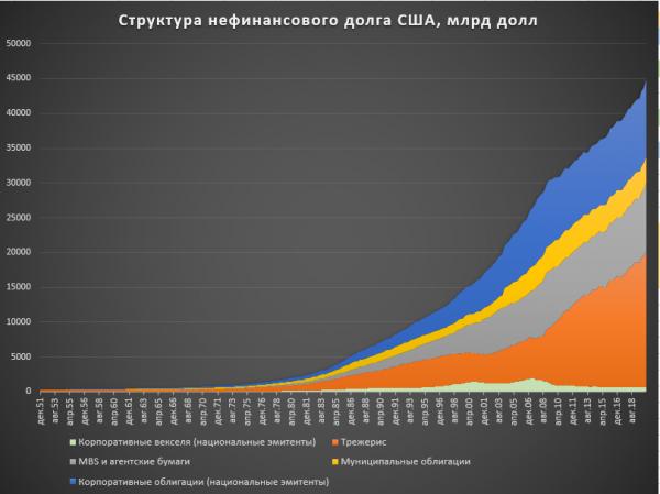 Невиданная долговая экспансия